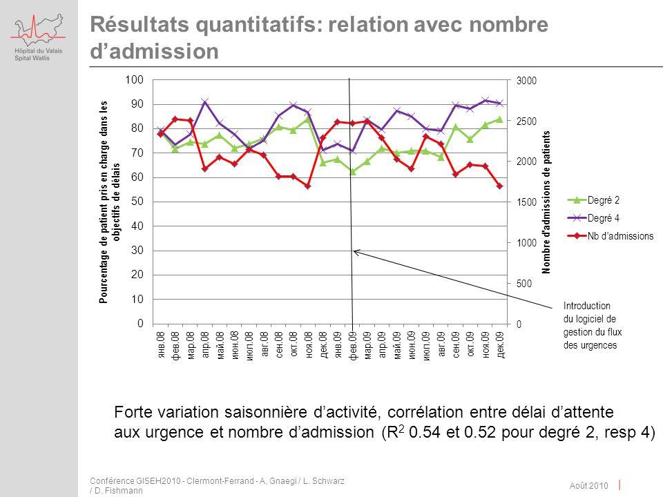 | Résultats quantitatifs: relation avec nombre dadmission Août 2010 Conférence GISEH2010 - Clermont-Ferrand - A. Gnaegi / L. Schwarz / D. Fishmann For