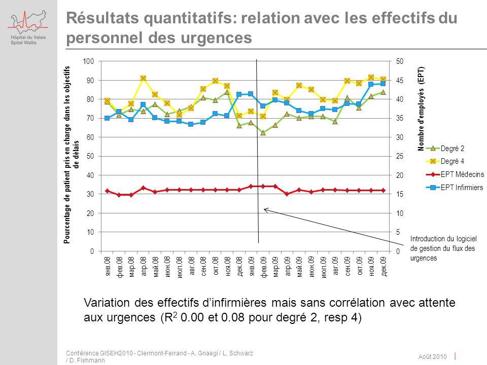 | Résultats quantitatifs: relation avec les effectifs du personnel des urgences Août 2010 Conférence GISEH2010 - Clermont-Ferrand - A. Gnaegi / L. Sch