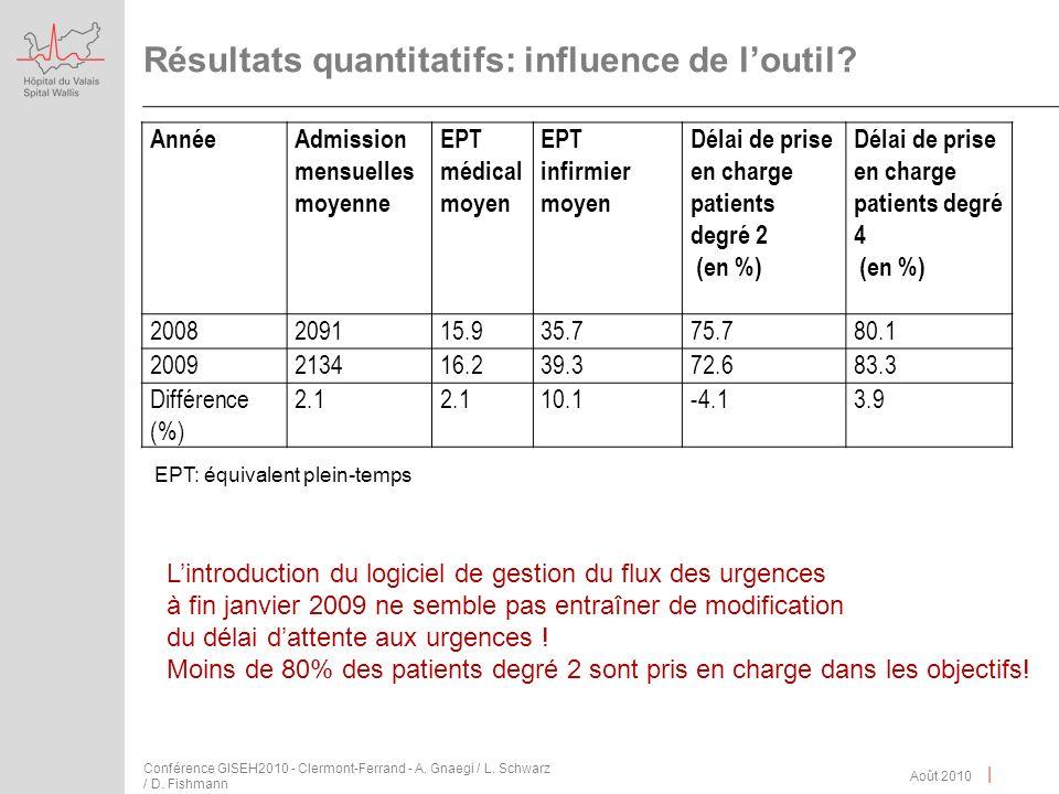 | Résultats quantitatifs: influence de loutil? Août 2010 Conférence GISEH2010 - Clermont-Ferrand - A. Gnaegi / L. Schwarz / D. Fishmann Lintroduction