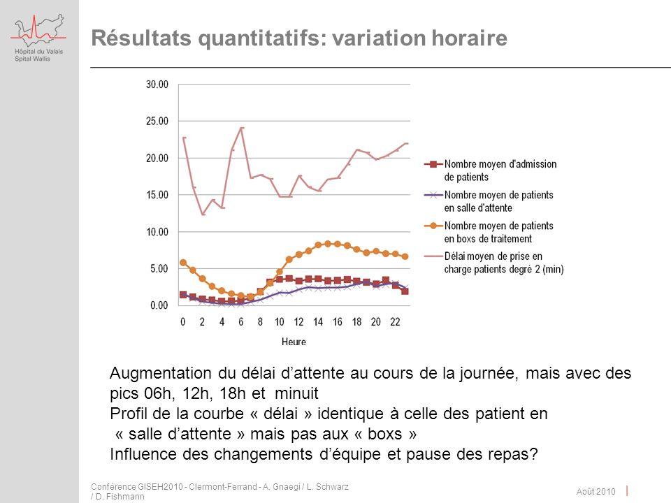 | Résultats quantitatifs: variation horaire Août 2010 Conférence GISEH2010 - Clermont-Ferrand - A. Gnaegi / L. Schwarz / D. Fishmann Augmentation du d