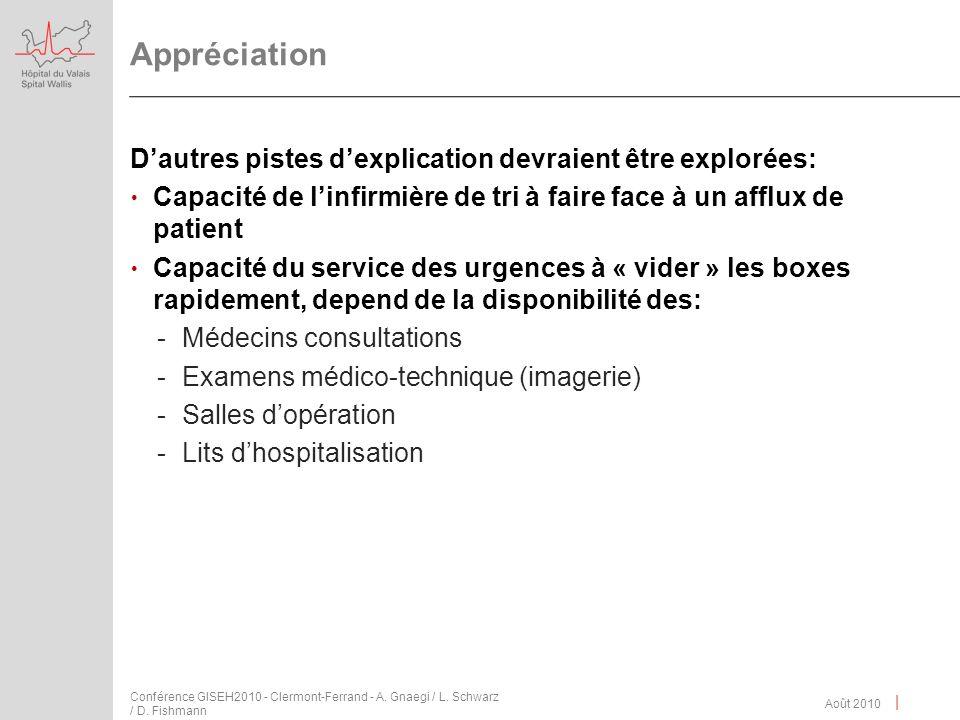 | Appréciation Dautres pistes dexplication devraient être explorées: Capacité de linfirmière de tri à faire face à un afflux de patient Capacité du se