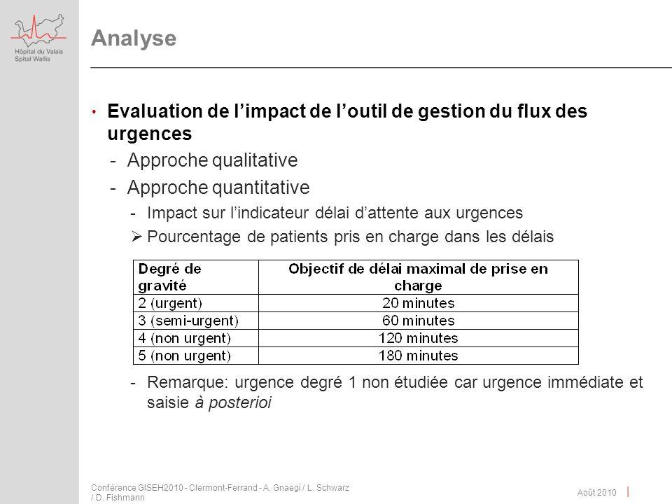 | Analyse Evaluation de limpact de loutil de gestion du flux des urgences -Approche qualitative -Approche quantitative -Impact sur lindicateur délai d