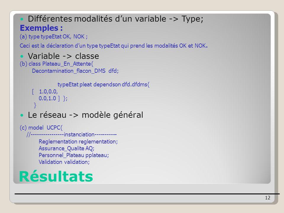 Résultats Différentes modalités dun variable -> Type; Exemples : (a) type typeEtat OK, NOK ; Ceci est la déclaration dun type typeEtat qui prend les m