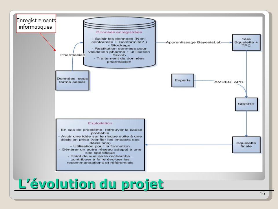 16 Enregistrements informatiques Lévolution du projet