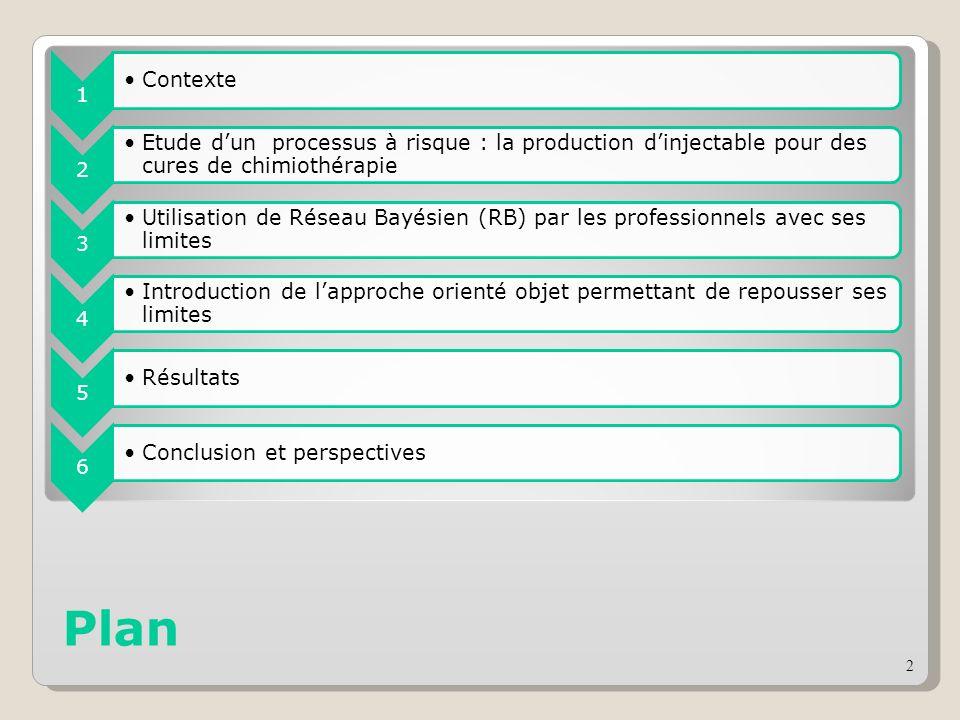 Plan 1 Contexte 2 Etude dun processus à risque : la production dinjectable pour des cures de chimiothérapie 3 Utilisation de Réseau Bayésien (RB) par