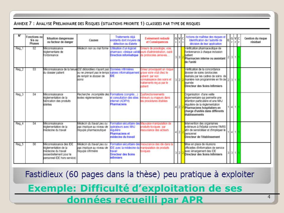 Exemple: Difficulté dexploitation de ses données recueilli par APR Fastidieux (60 pages dans la thèse) peu pratique à exploiter 4