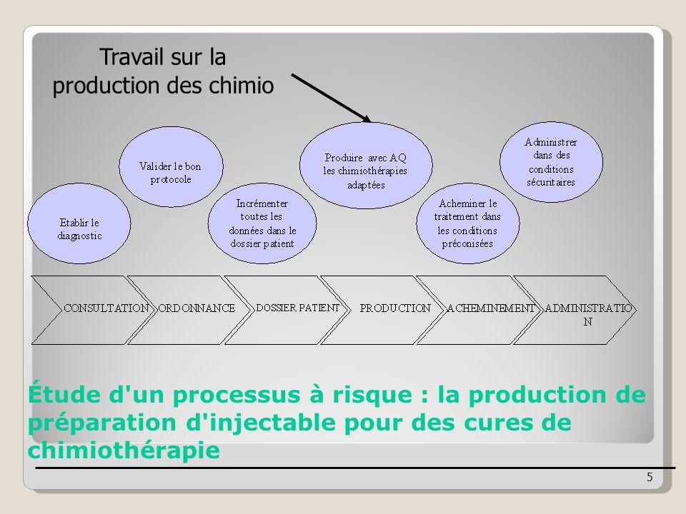 Travail sur la production des chimio Étude d'un processus à risque : la production de préparation d'injectable pour des cures de chimiothérapie 5
