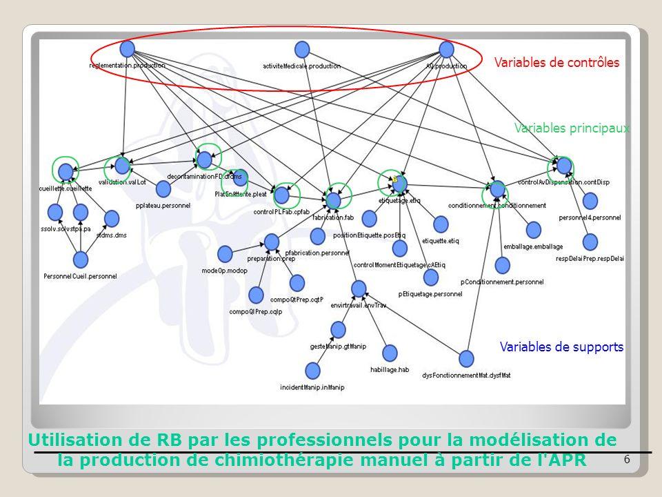 Utilisation de RB par les professionnels pour la modélisation de la production de chimiothérapie manuel à partir de l'APR Variables de contrôles Varia