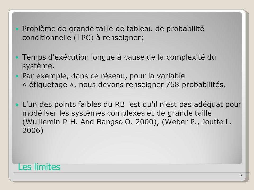 Les limites Problème de grande taille de tableau de probabilité conditionnelle (TPC) à renseigner; Temps d'exécution longue à cause de la complexité d