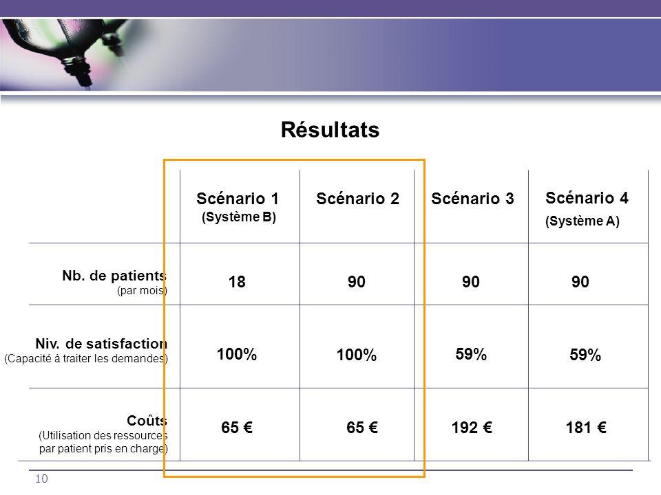 10 Résultats Scénario 1Scénario 2Scénario 3 Scénario 4 (Système B) (Système A) Nb. de patients (par mois) Niv. de satisfaction (Capacité à traiter les