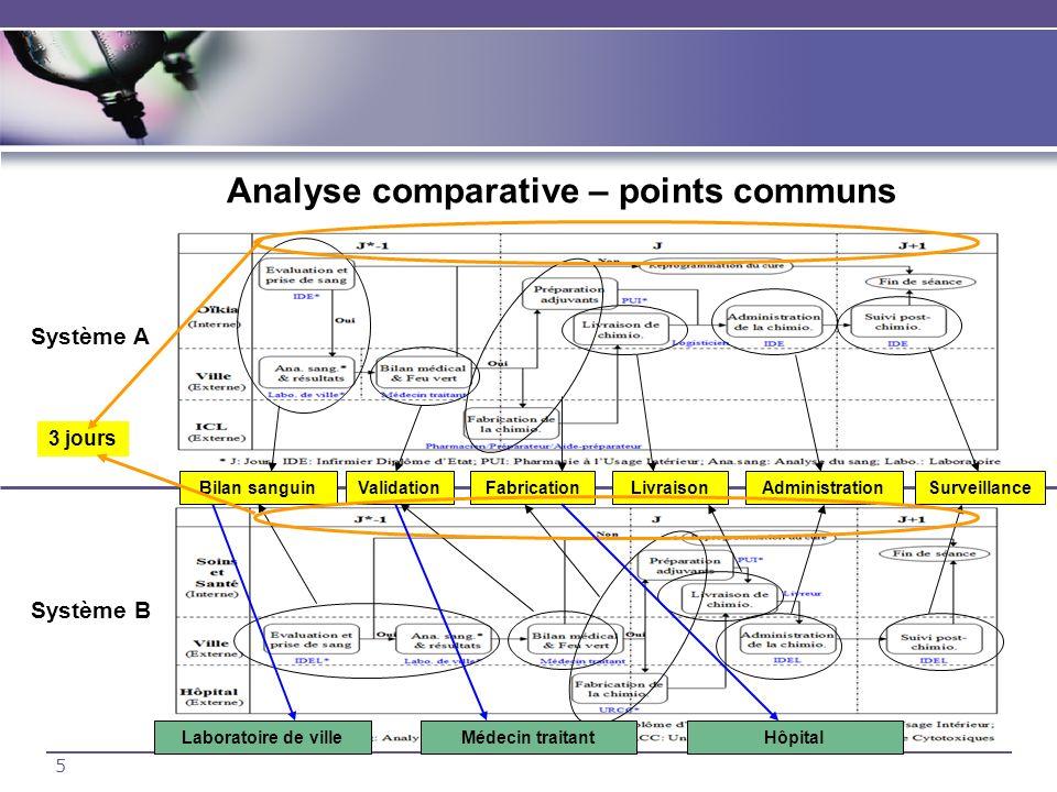 5 Analyse comparative – points communs Système A Système B Bilan sanguinValidationFabricationLivraisonAdministrationSurveillance 3 jours Laboratoire d
