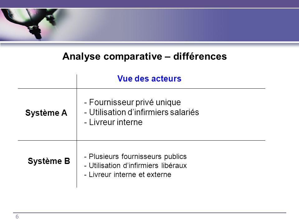 6 Analyse comparative – différences Vue des acteurs Système A Système B - Fournisseur privé unique - Utilisation dinfirmiers salariés - Livreur intern