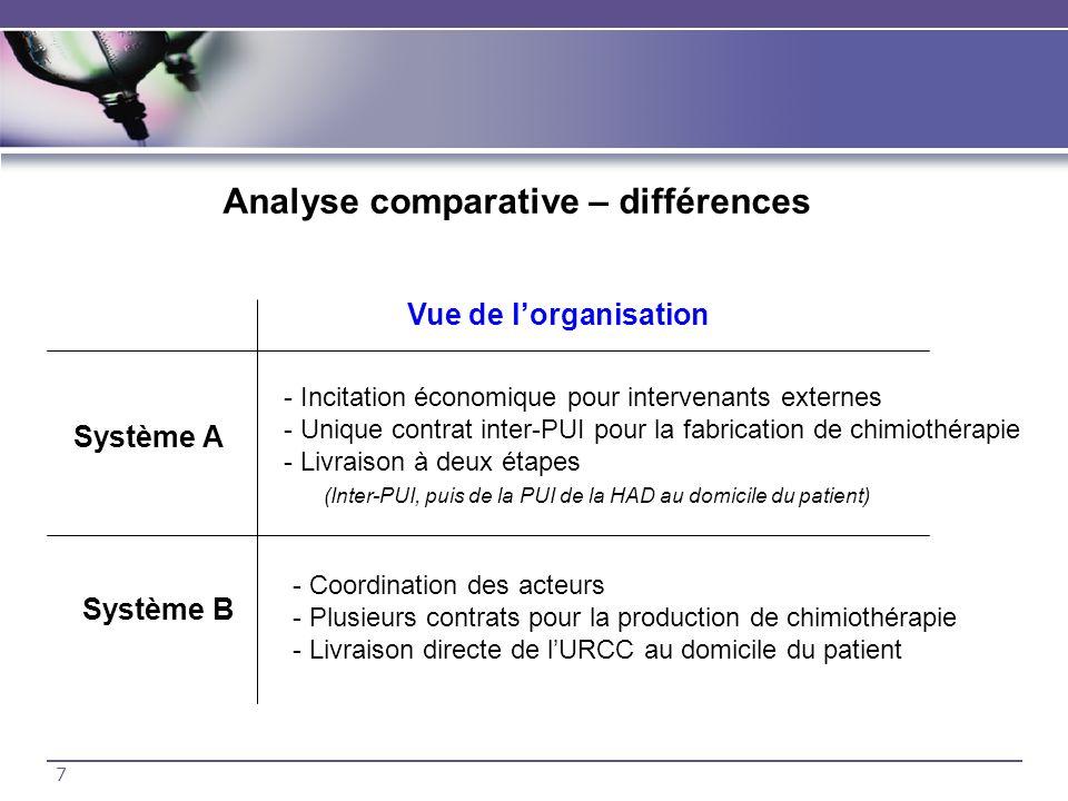7 Analyse comparative – différences Vue de lorganisation Système A Système B - Incitation économique pour intervenants externes - Unique contrat inter