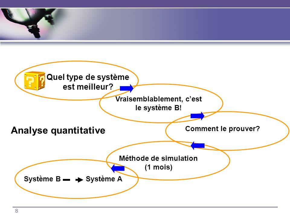 8 Quel type de système est meilleur? Vraisemblablement, cest le système B! Comment le prouver? Méthode de simulation (1 mois) Système B Système A Anal