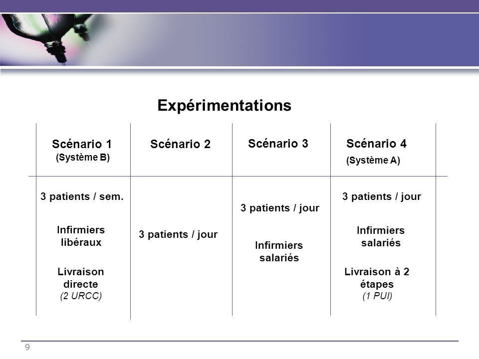 9 Expérimentations Scénario 1Scénario 2 Scénario 3Scénario 4 (Système B) (Système A) 3 patients / sem. Infirmiers libéraux Livraison directe (2 URCC)
