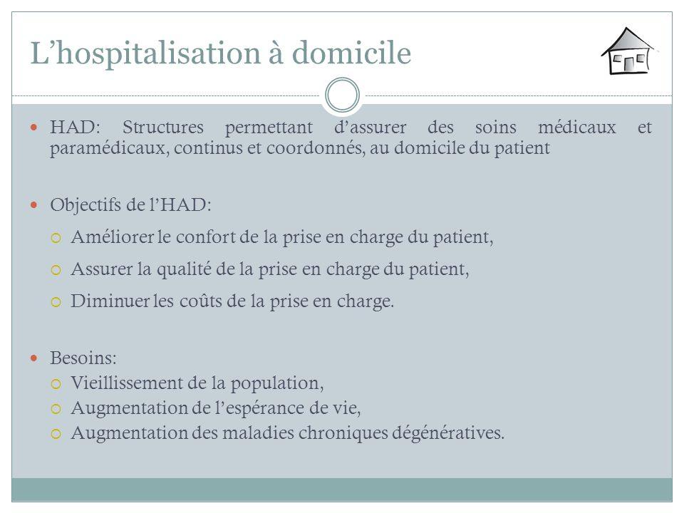 Lhospitalisation à domicile HAD: Structures permettant dassurer des soins médicaux et paramédicaux, continus et coordonnés, au domicile du patient Obj