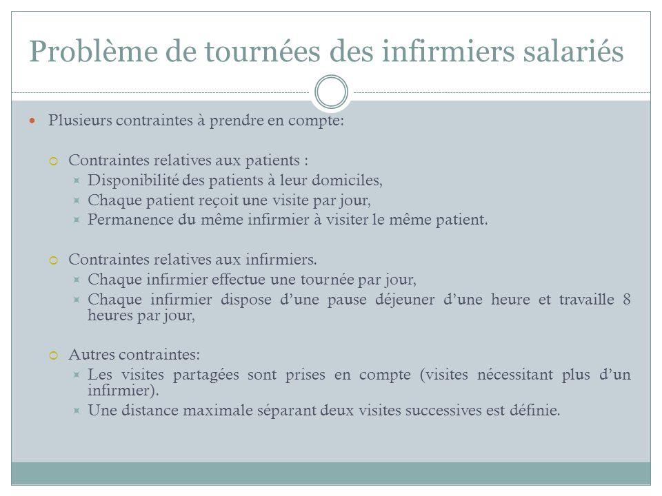 Plusieurs contraintes à prendre en compte: Contraintes relatives aux patients : Disponibilité des patients à leur domiciles, Chaque patient reçoit une