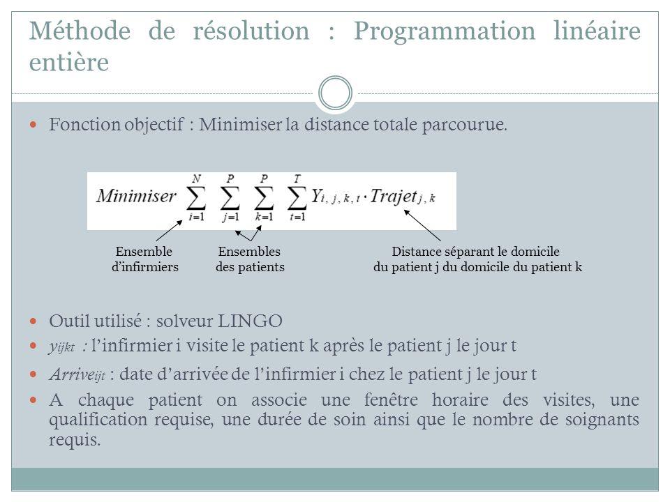Méthode de résolution : Programmation linéaire entière Fonction objectif : Minimiser la distance totale parcourue. Outil utilisé : solveur LINGO y ijk
