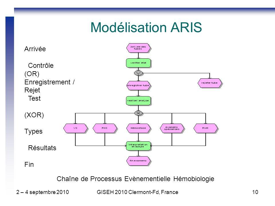 2 – 4 septembre 2010GISEH 2010 Clermont-Fd, France10 Chaîne de Processus Evènementielle Hémobiologie Modélisation ARIS Arrivée Contrôle (OR) Enregistr