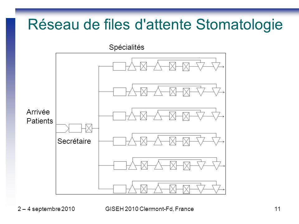 2 – 4 septembre 2010GISEH 2010 Clermont-Fd, France11 Réseau de files d attente Stomatologie Arrivée Patients Secrétaire Spécialités