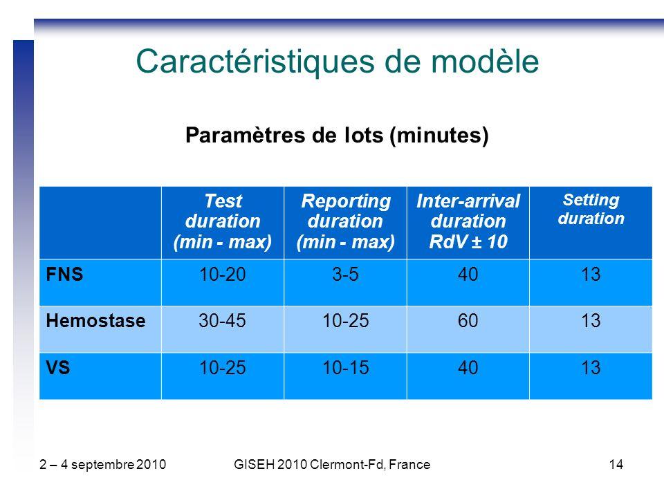2 – 4 septembre 2010GISEH 2010 Clermont-Fd, France14 Caractéristiques de modèle Paramètres de lots (minutes) Test duration (min - max) Reporting duration (min - max) Inter-arrival duration RdV ± 10 Setting duration FNS10-203-54013 Hemostase30-4510-256013 VS10-2510-154013