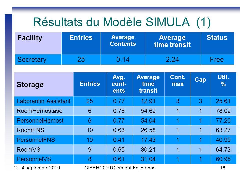 2 – 4 septembre 2010GISEH 2010 Clermont-Fd, France16 Résultats du Modèle SIMULA (1) Facility Entries Average Contents Average time transit Status Secr
