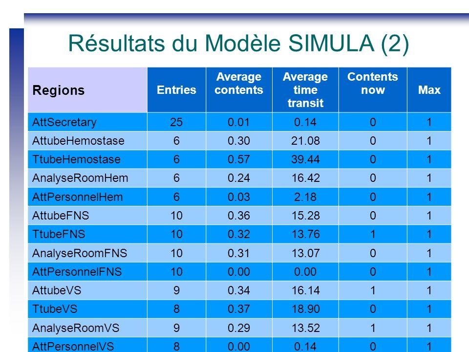 2 – 4 septembre 2010GISEH 2010 Clermont-Fd, France17 Résultats du Modèle SIMULA (2) Regions Entries Average contents Average time transit Contents nowMax AttSecretary250.010.1401 AttubeHemostase60.3021.0801 TtubeHemostase60.5739.4401 AnalyseRoomHem60.2416.4201 AttPersonnelHem60.032.1801 AttubeFNS100.3615.2801 TtubeFNS100.3213.7611 AnalyseRoomFNS100.3113.0701 AttPersonnelFNS100.00 01 AttubeVS90.3416.1411 TtubeVS80.3718.9001 AnalyseRoomVS90.2913.5211 AttPersonnelVS80.000.1401