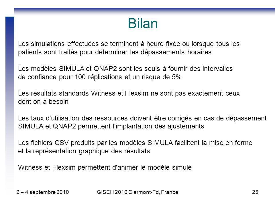2 – 4 septembre 2010GISEH 2010 Clermont-Fd, France23 Bilan Les simulations effectuées se terminent à heure fixée ou lorsque tous les patients sont traités pour déterminer les dépassements horaires Les modèles SIMULA et QNAP2 sont les seuls à fournir des intervalles de confiance pour 100 réplications et un risque de 5% Les résultats standards Witness et Flexsim ne sont pas exactement ceux dont on a besoin Les taux d utilisation des ressources doivent être corrigés en cas de dépassement SIMULA et QNAP2 permettent l implantation des ajustements Les fichiers CSV produits par les modèles SIMULA facilitent la mise en forme et la représentation graphique des résultats Witness et Flexsim permettent d animer le modèle simulé