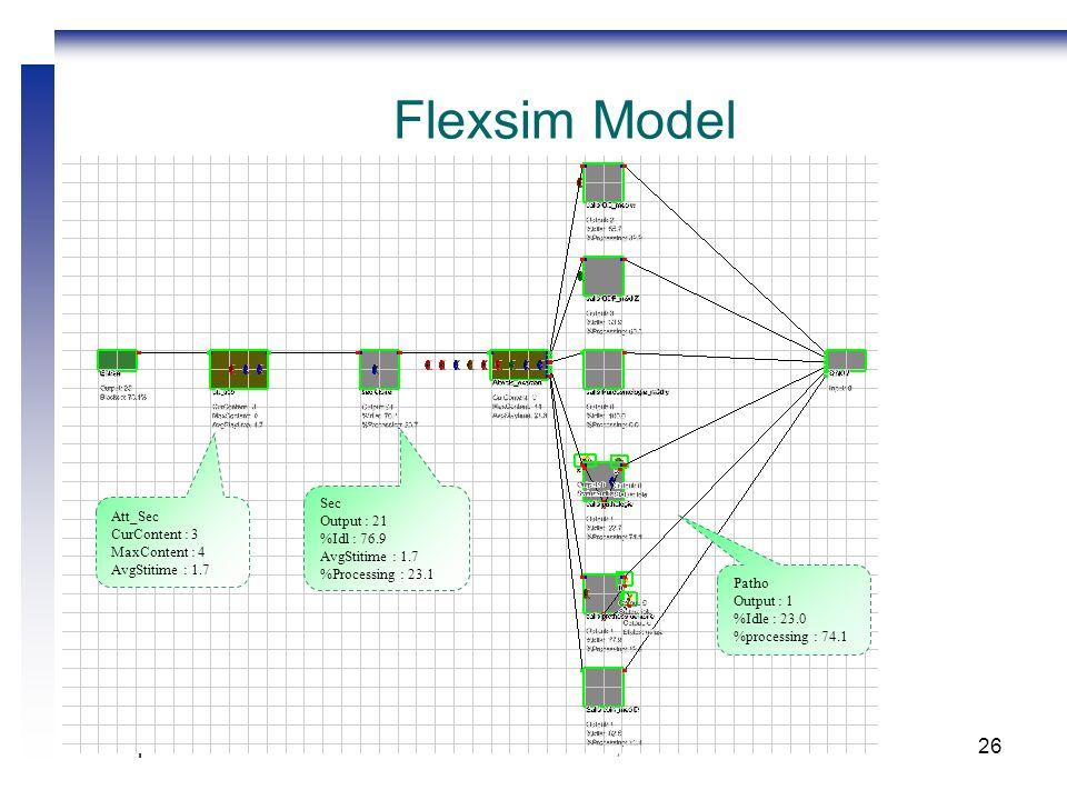 2 – 4 septembre 2010GISEH 2010 Clermont-Fd, France26 Flexsim Model Sec Output : 21 %Idl : 76.9 AvgStitime : 1.7 %Processing : 23.1 Att_Sec CurContent : 3 MaxContent : 4 AvgStitime : 1.7 Patho Output : 1 %Idle : 23.0 %processing : 74.1