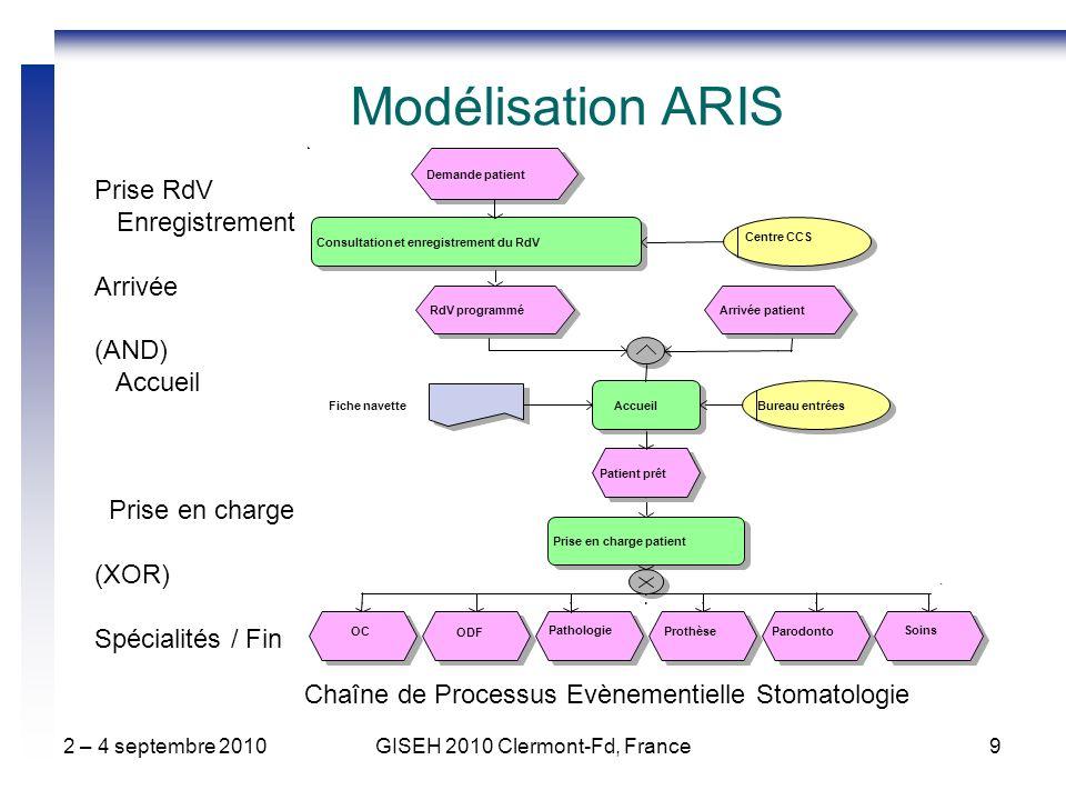2 – 4 septembre 2010GISEH 2010 Clermont-Fd, France9 Chaîne de Processus Evènementielle Stomatologie Modélisation ARIS Prise RdV Enregistrement Arrivée