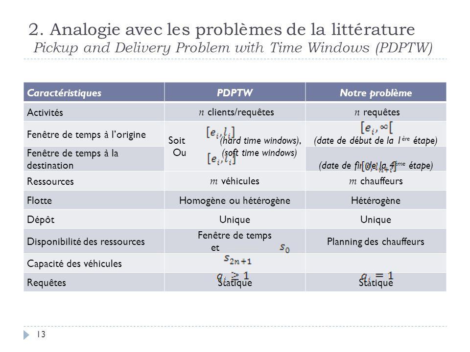 2. Analogie avec les problèmes de la littérature Pickup and Delivery Problem with Time Windows (PDPTW) 13 CaractéristiquesPDPTWNotre problème Activité