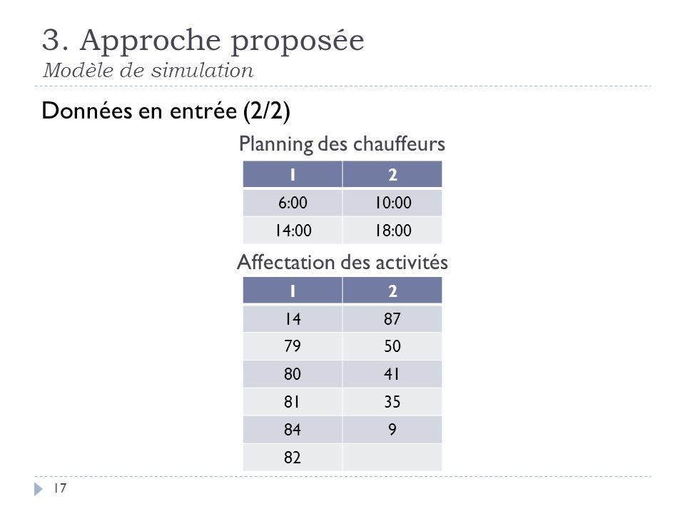 3. Approche proposée Modèle de simulation 17 Données en entrée (2/2) Planning des chauffeurs Affectation des activités 12 6:0010:00 14:0018:00 12 1487
