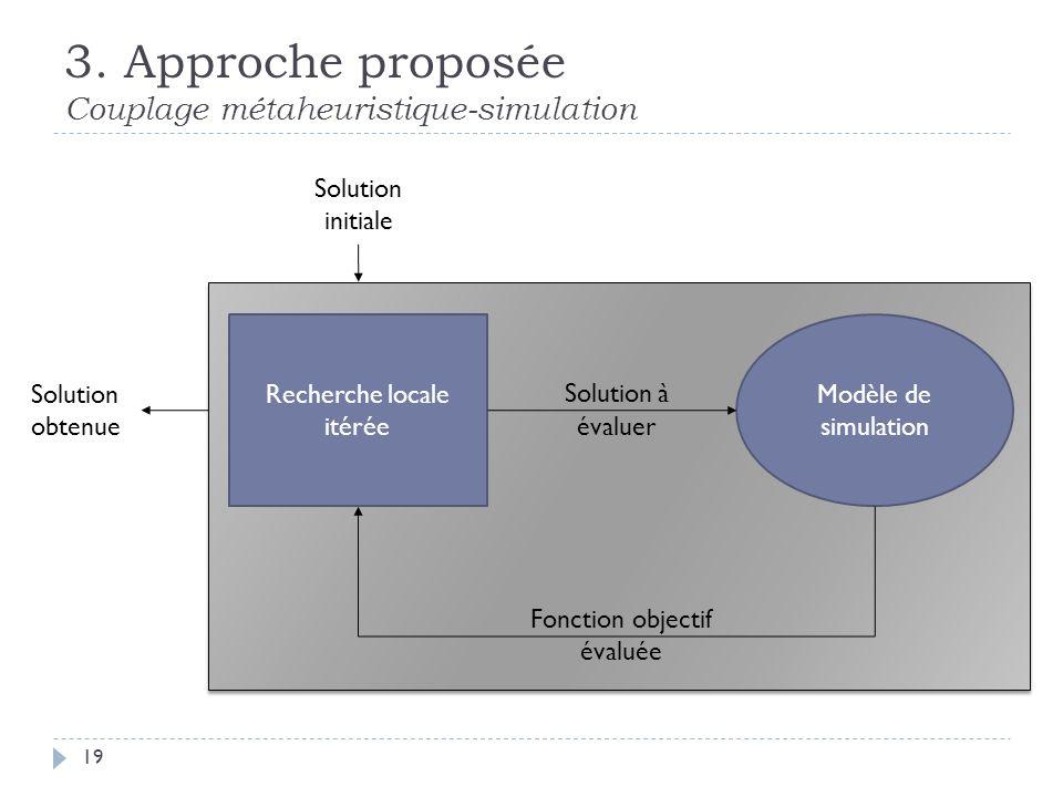 3. Approche proposée Couplage métaheuristique-simulation 19 Recherche locale itérée Modèle de simulation Solution à évaluer Fonction objectif évaluée