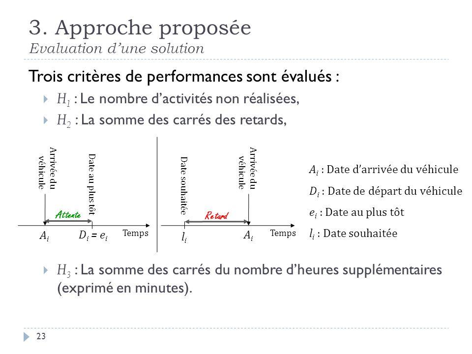 3. Approche proposée Evaluation dune solution 23 Trois critères de performances sont évalués : H 1 : Le nombre dactivités non réalisées, H 2 : La somm