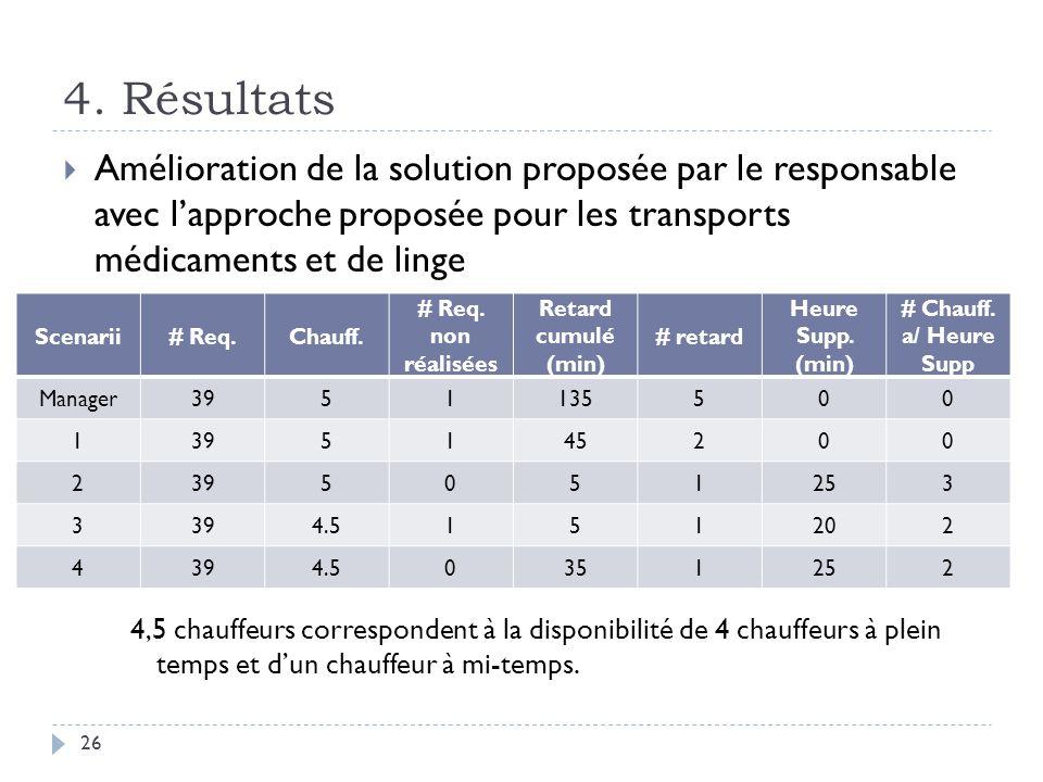 Amélioration de la solution proposée par le responsable avec lapproche proposée pour les transports médicaments et de linge 4,5 chauffeurs correspondent à la disponibilité de 4 chauffeurs à plein temps et dun chauffeur à mi-temps.