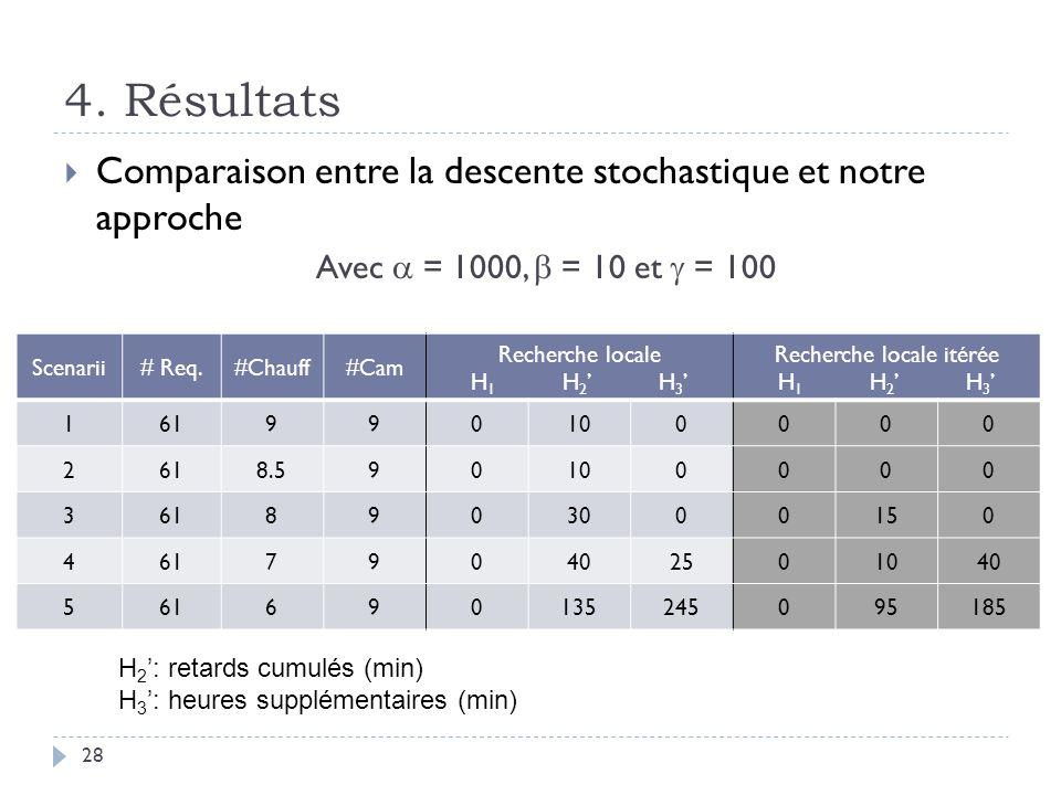Comparaison entre la descente stochastique et notre approche Avec = 1000, = 10 et = 100 4.
