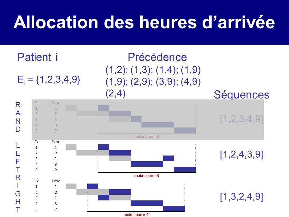 Allocation des heures darrivée Patient i E i = {1,2,3,4,9} RANDLEFTRIGHTRANDLEFTRIGHT Séquences [1,2,3,4,9] [1,2,4,3,9] [1,3,2,4,9] ExProc 11 22 31 43 92 makespan = 9 ExProc 11 22 31 43 92 makespan = 9 ExProc 11 22 31 43 92 makespan = 9 Précédence (1,2); (1,3); (1,4); (1,9) (1,9); (2,9); (3,9); (4,9) (2,4)