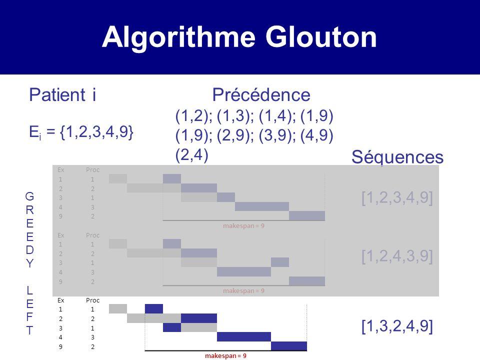 Algorithme Glouton Patient i E i = {1,2,3,4,9} GREEDY LEFTGREEDY LEFT Séquences [1,2,3,4,9] [1,2,4,3,9] [1,3,2,4,9] ExProc 11 22 31 43 92 makespan = 9 ExProc 11 22 31 43 92 makespan = 9 ExProc 11 22 31 43 92 makespan = 9 Précédence (1,2); (1,3); (1,4); (1,9) (1,9); (2,9); (3,9); (4,9) (2,4)