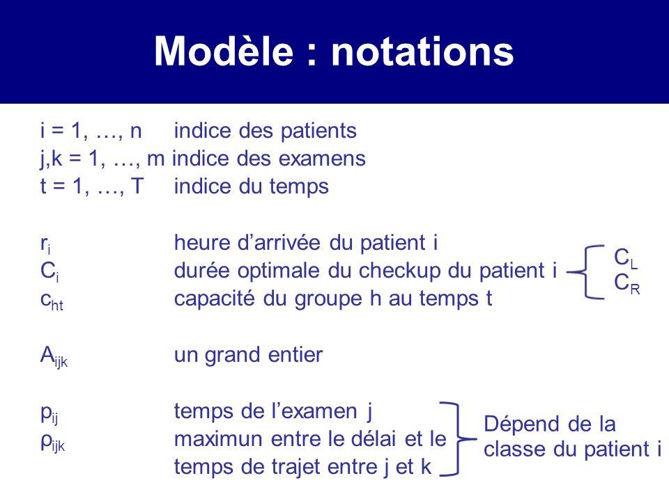 Modèle : notations i = 1, …, nindice des patients j,k = 1, …, m indice des examens t = 1, …, Tindice du temps r i heure darrivée du patient i C i durée optimale du checkup du patient i c ht capacité du groupe h au temps t A ijk un grand entier p ij temps de lexamen j ρ ijk maximun entre le délai et le temps de trajet entre j et k Dépend de la classe du patient i CLCRCLCR
