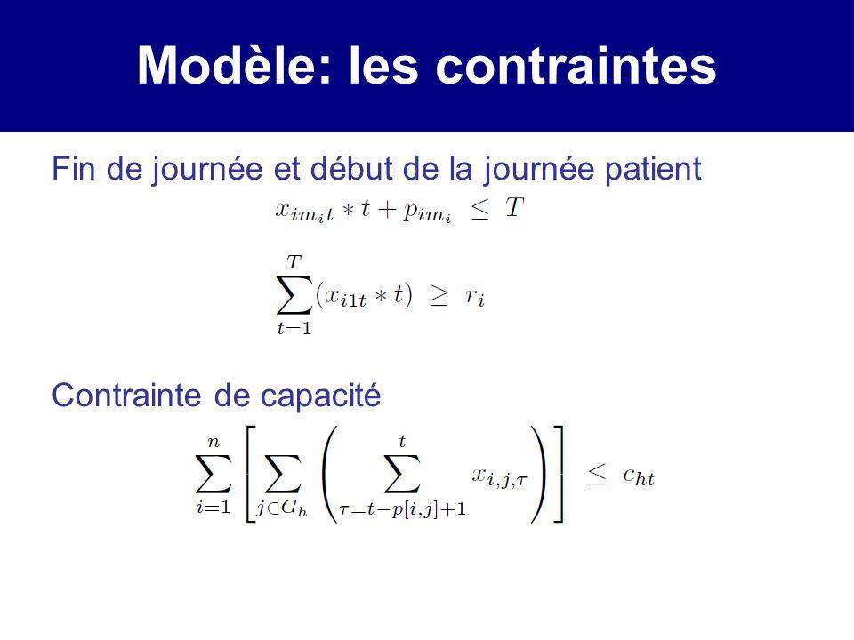 Modèle: les contraintes Fin de journée et début de la journée patient Contrainte de capacité
