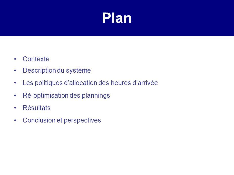 Plan Contexte Description du système Les politiques dallocation des heures darrivée Ré-optimisation des plannings Résultats Conclusion et perspectives