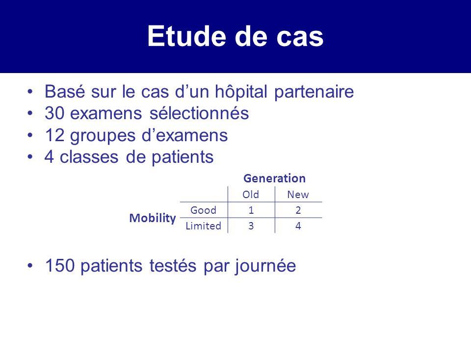 Etude de cas Basé sur le cas dun hôpital partenaire 30 examens sélectionnés 12 groupes dexamens 4 classes de patients 150 patients testés par journée Generation OldNew Mobility Good12 Limited34