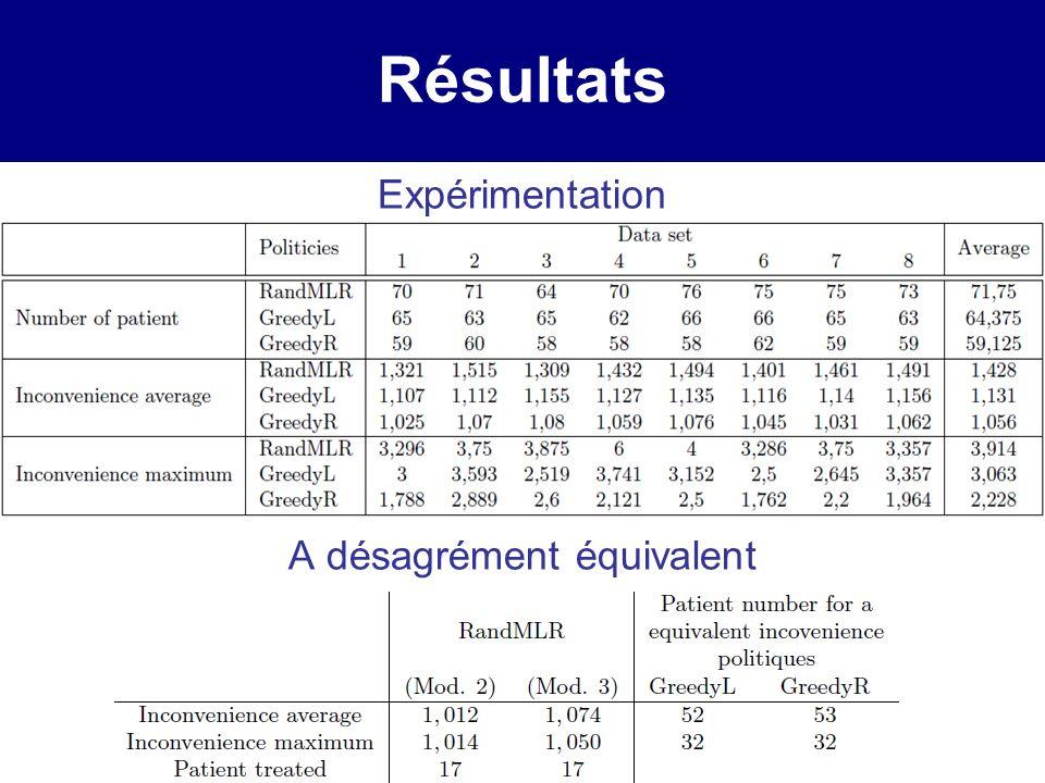 Résultats Expérimentation A désagrément équivalent