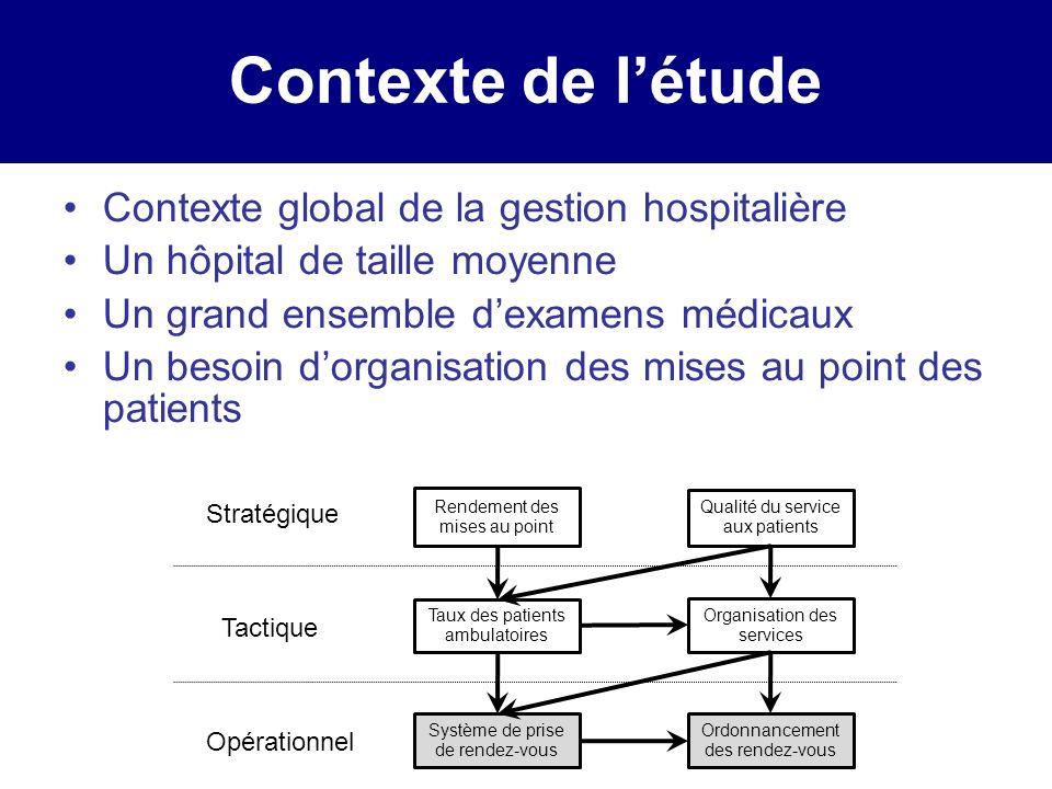 Contexte de létude Le coût : La qualité : –Les engagements des patients –Lallocation des lits –Le temps dattente pour la réalisation dune mise au point Attractivité de lhôpital