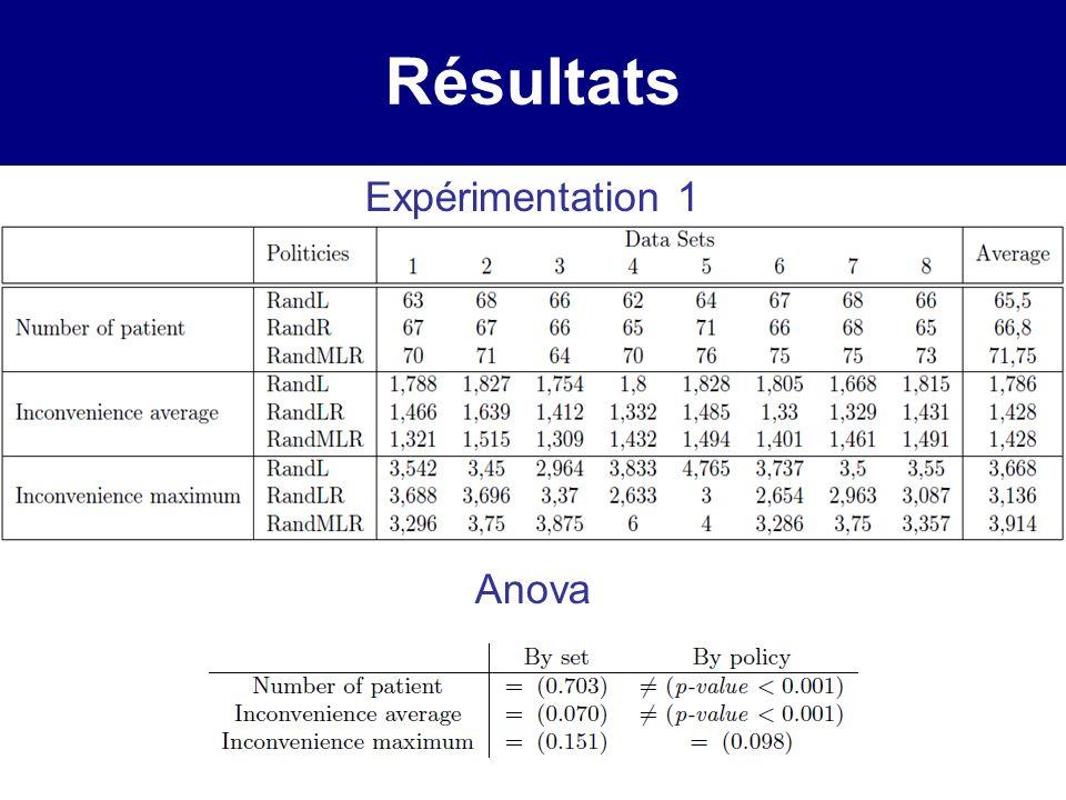 Résultats Expérimentation 1 Anova