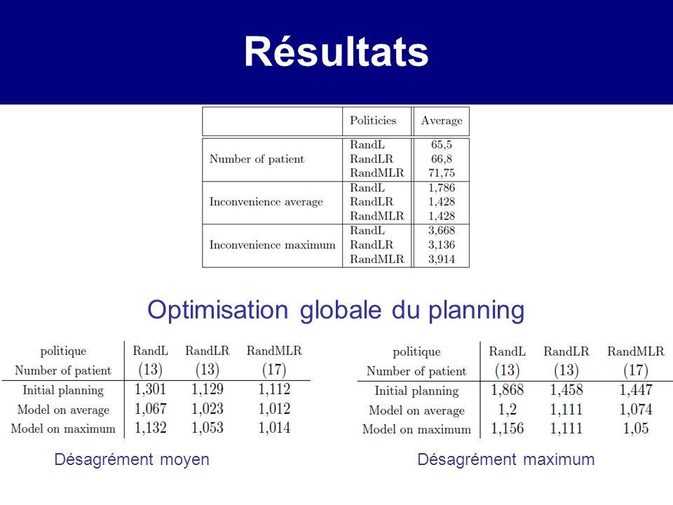 Résultats Optimisation globale du planning Désagrément moyenDésagrément maximum