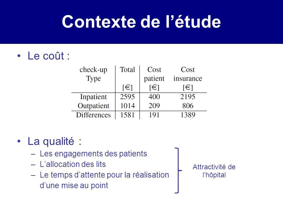 Contexte de létude Le coût : La qualité : –Les engagements des patients –Lallocation des lits –Le temps dattente pour la réalisation dune mise au poin