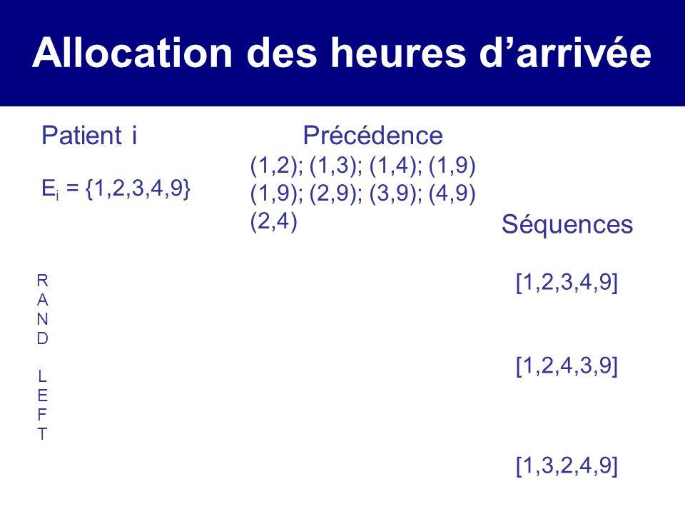 Allocation des heures darrivée Patient i E i = {1,2,3,4,9} Précédence (1,2); (1,3); (1,4); (1,9) (1,9); (2,9); (3,9); (4,9) (2,4) Séquences [1,2,3,4,9] [1,2,4,3,9] [1,3,2,4,9] RANDLEFTRANDLEFT ExProc 11 22 31 43 92 makespan = 11 ExProc 11 22 31 43 92 makespan = 11 ExProc 11 22 31 43 92 makespan = 10
