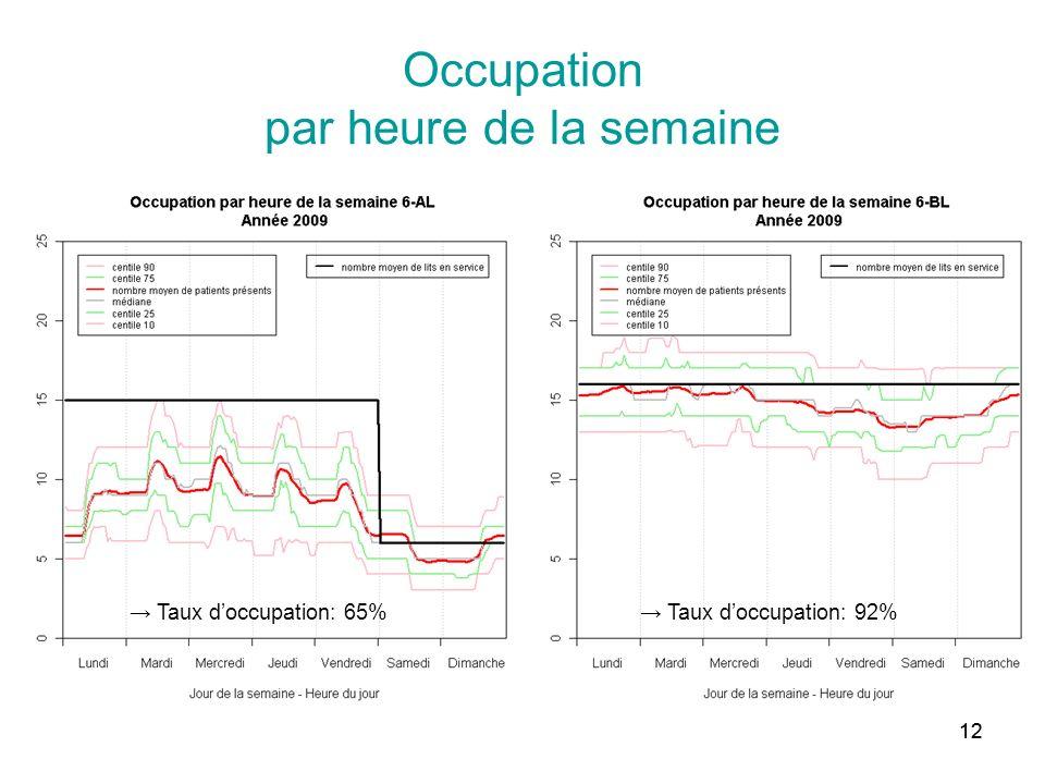 12 Occupation par heure de la semaine Taux doccupation: 92% Taux doccupation: 65%