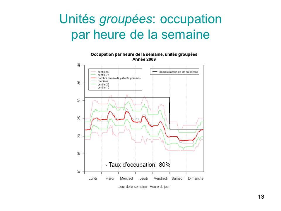 13 Unités groupées: occupation par heure de la semaine Taux doccupation: 80%